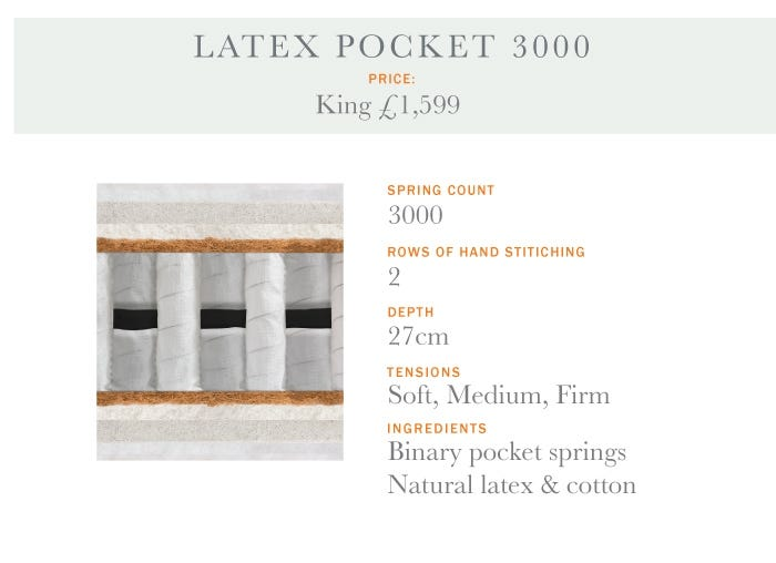 Latex Pocket 3000 Mattress