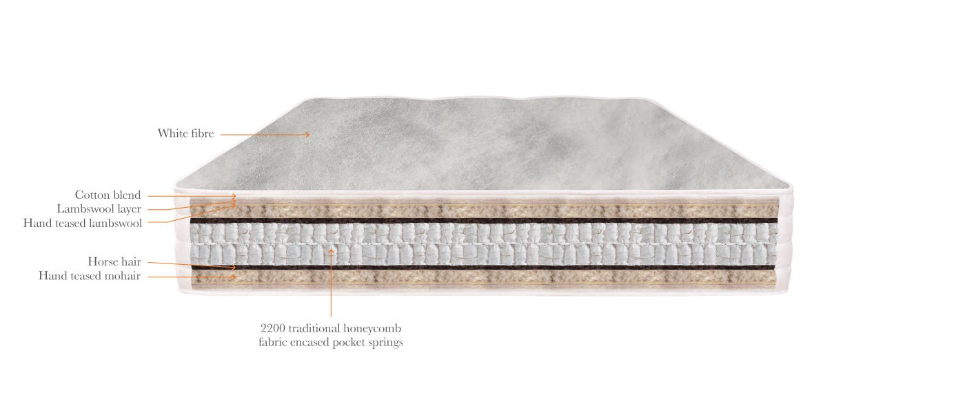 Natural Sleep Mohair Mattress Technical top off