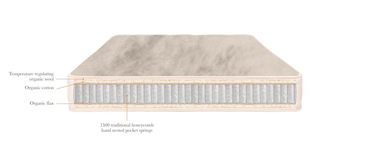 Organic Pocket 1500 Mattress top off