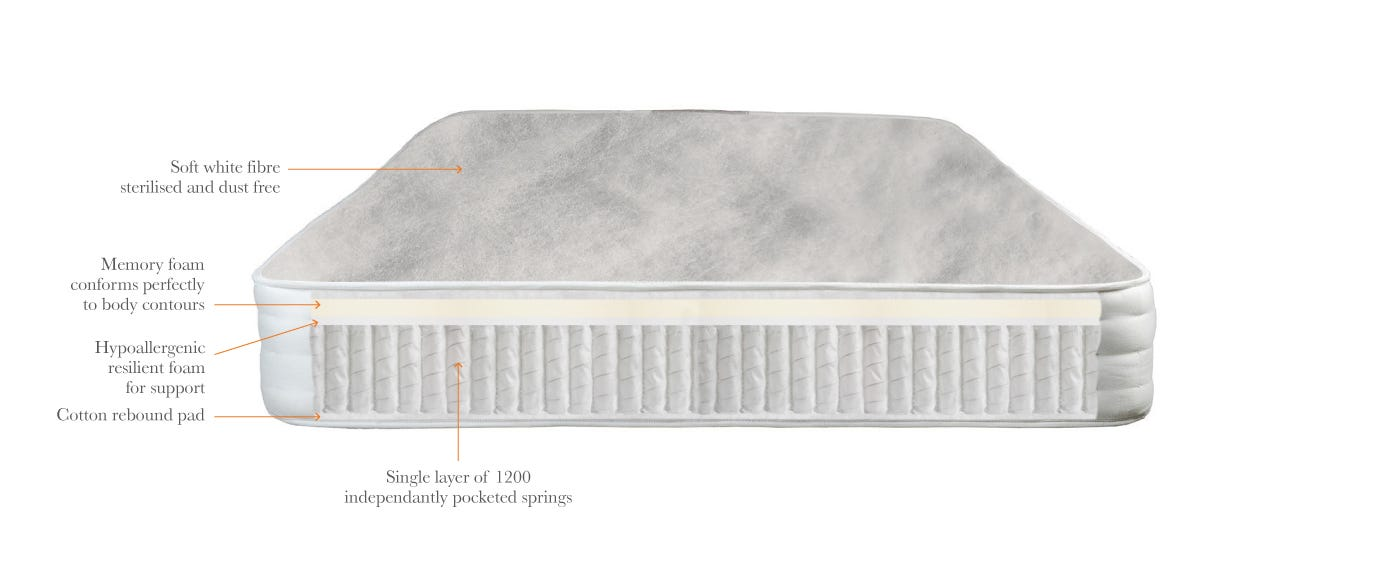Pocket Memory mattress Technical top off