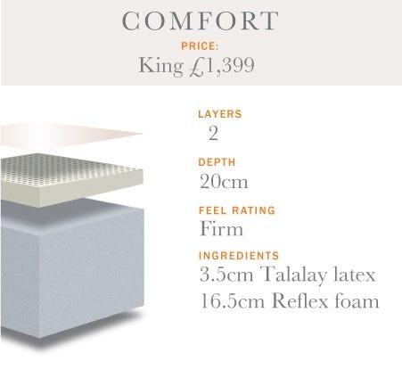 Reflex Layered Comfort Mattress Range