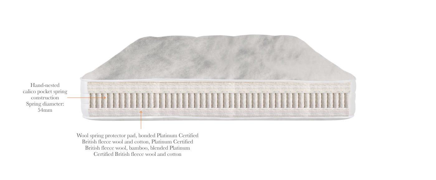 Realm mattress